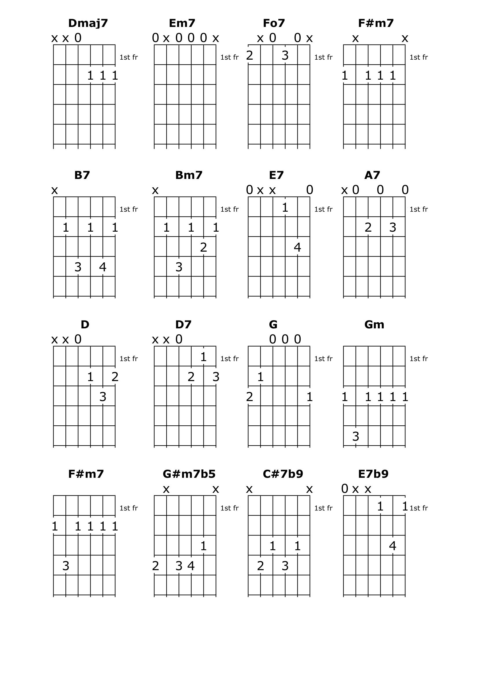Dont Get Around Much Anymore Guitar Chord Chart
